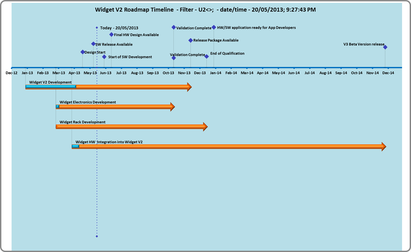 Generate a timeline automatically from your gantt chart free style nvjuhfo Images