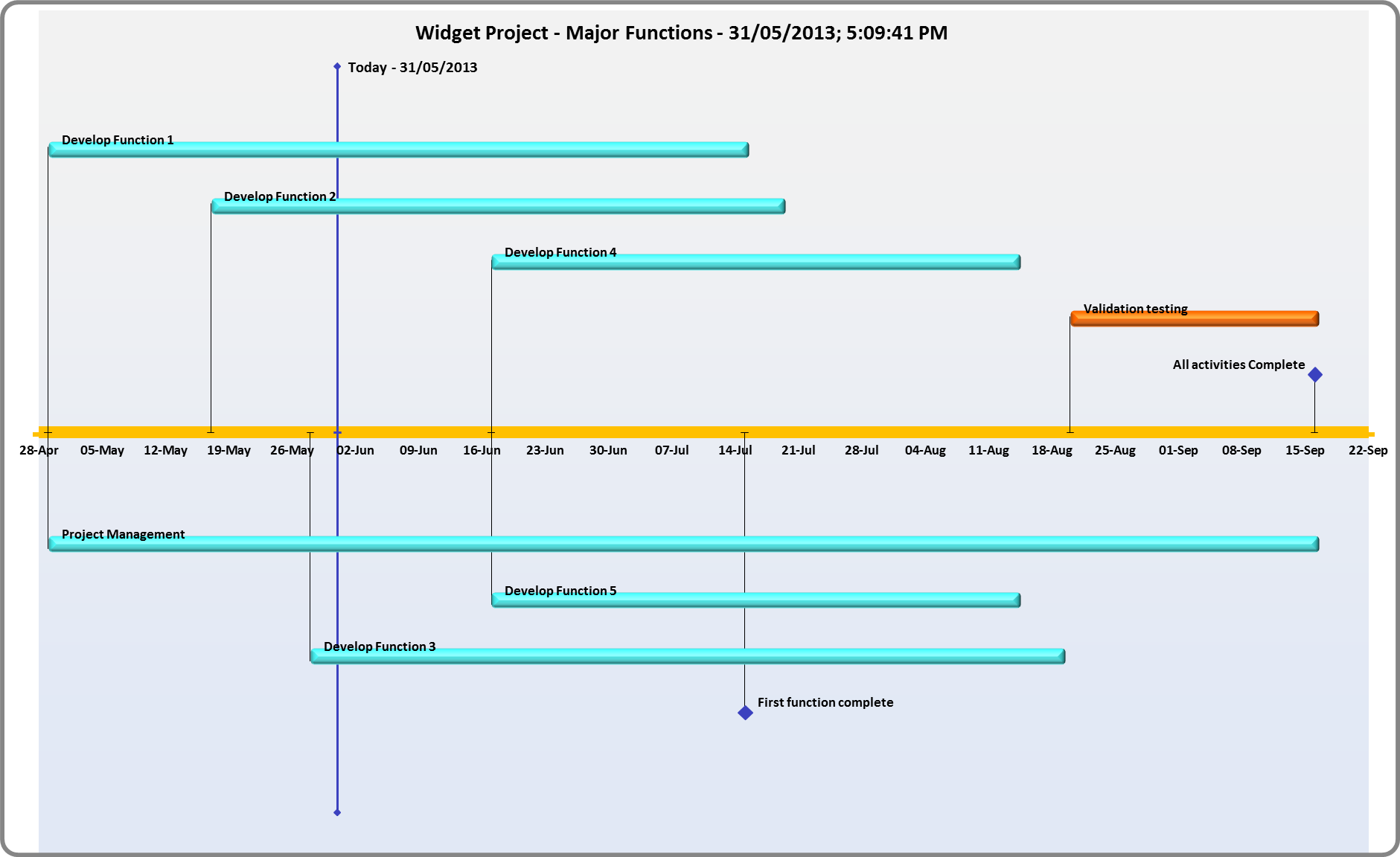 Generate a timeline automatically from your gantt chart free timeline charts generate nvjuhfo Choice Image